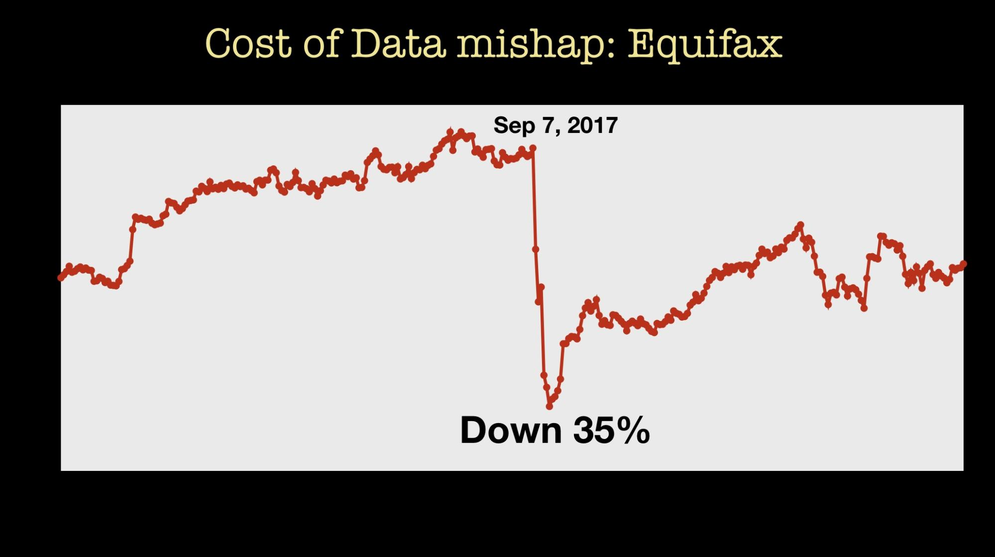 data mishap cost