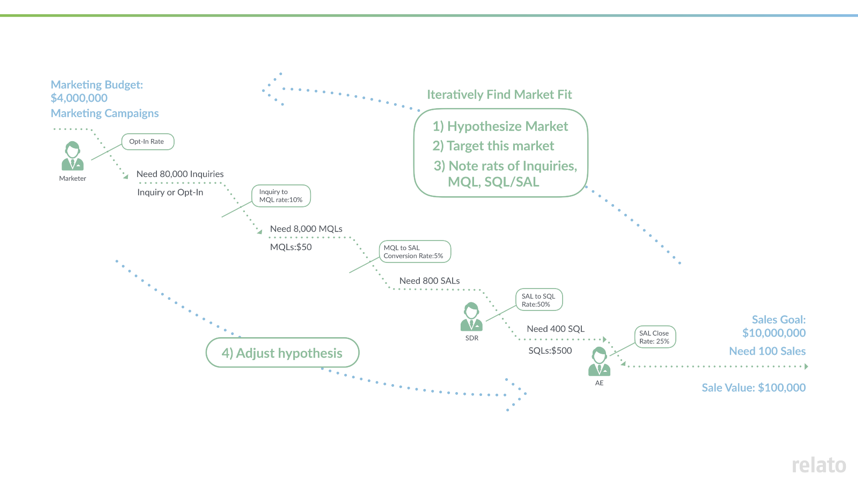 B2B sales and marketing funnel