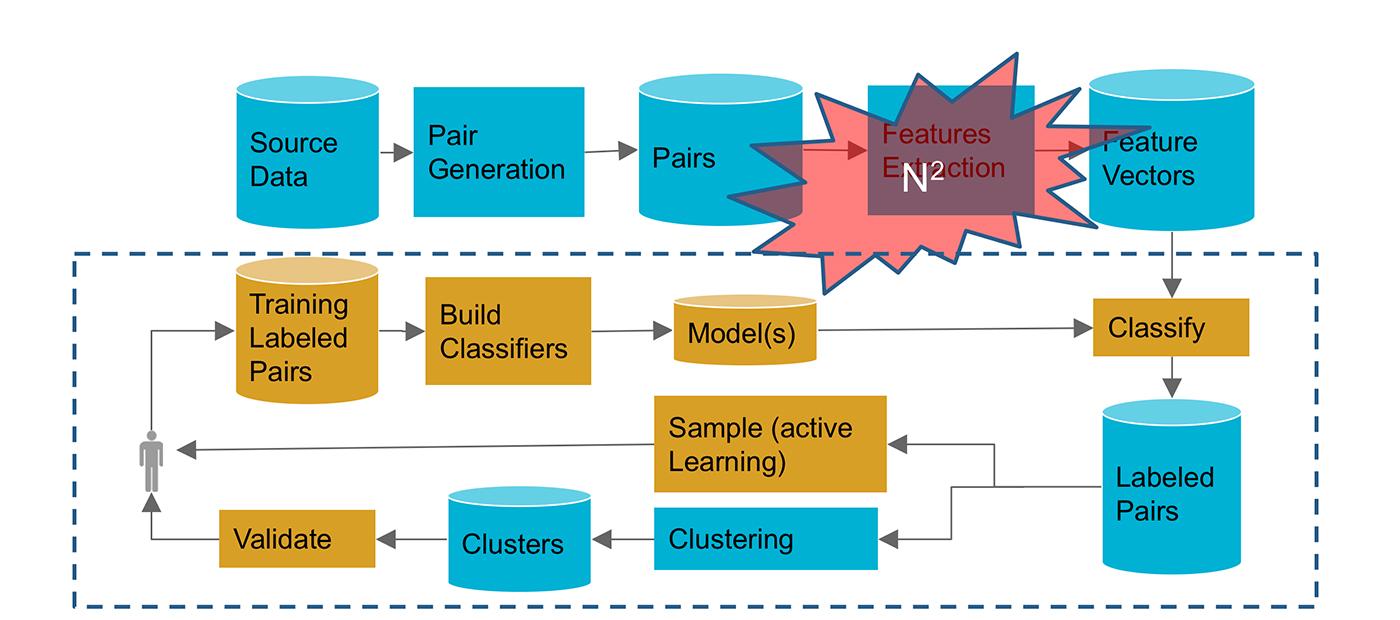ML pipeline for record deduplication