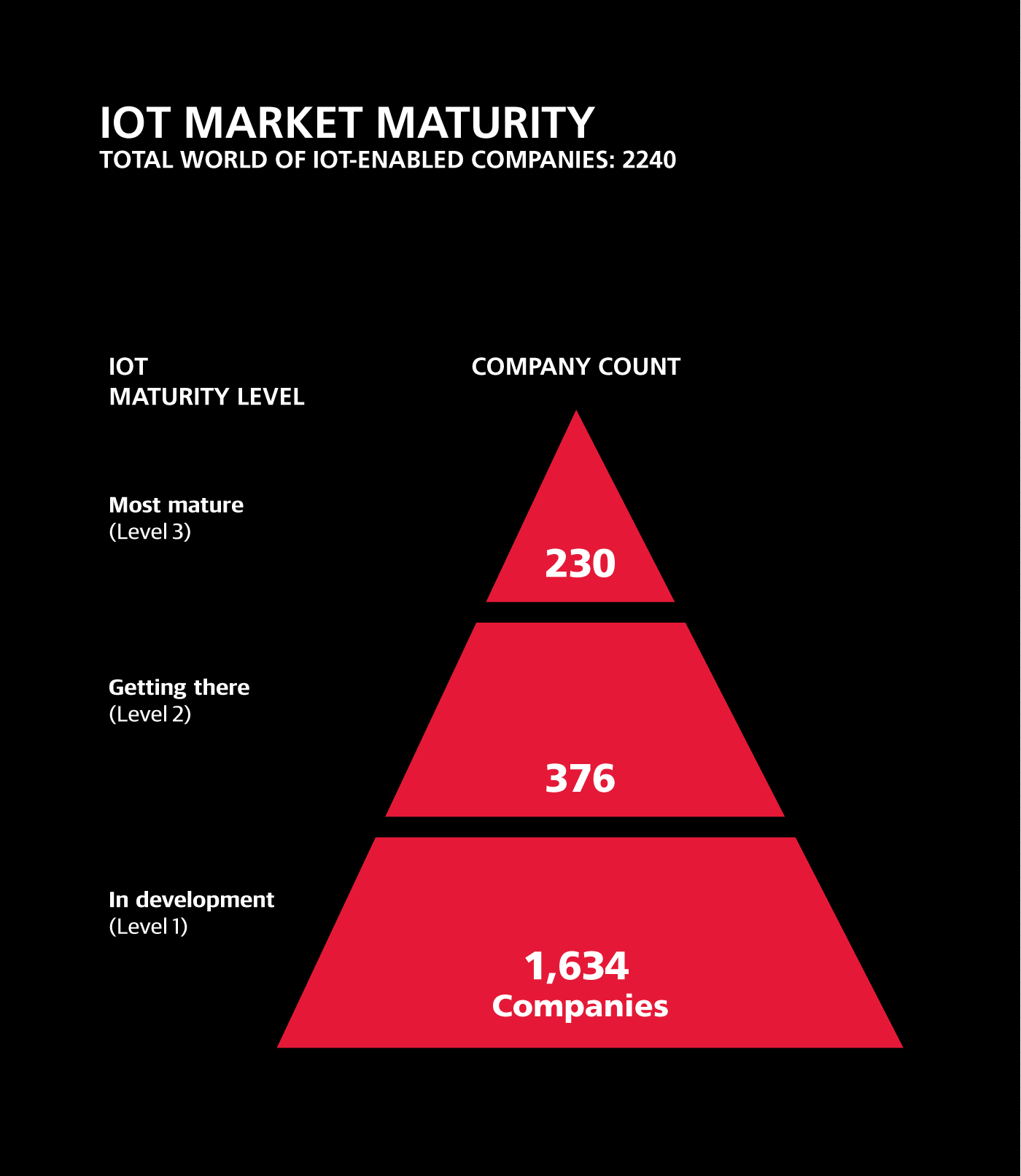 adopted IoT technologies by level of maturity