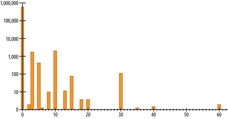 fixme graphic distribution