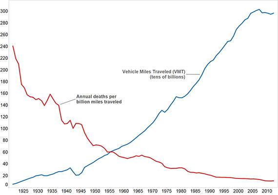 USA_annual_VMT_vs_deaths_per_VMT