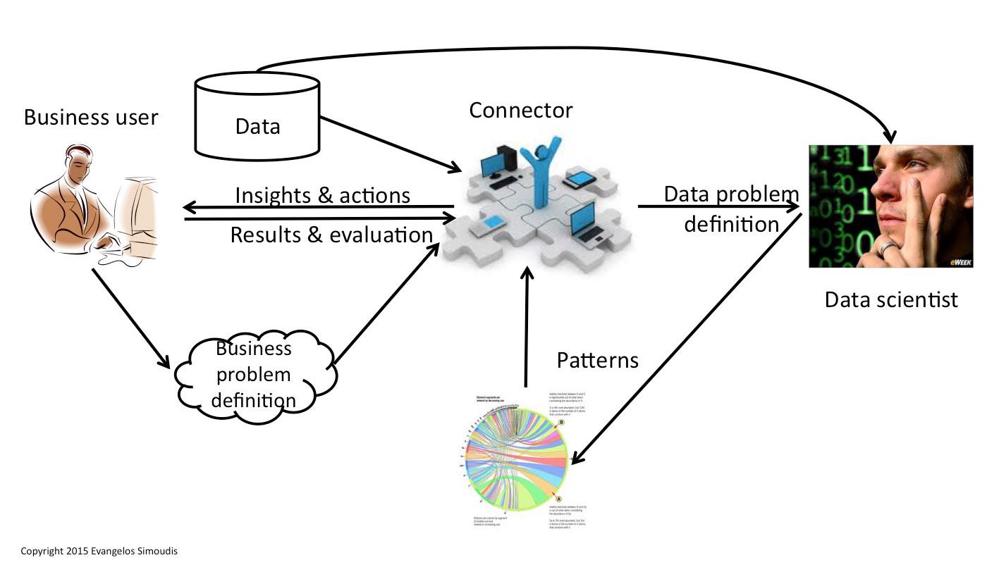 Insight-as-a-Service process