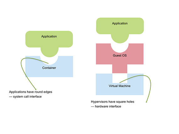 Virtual_machines