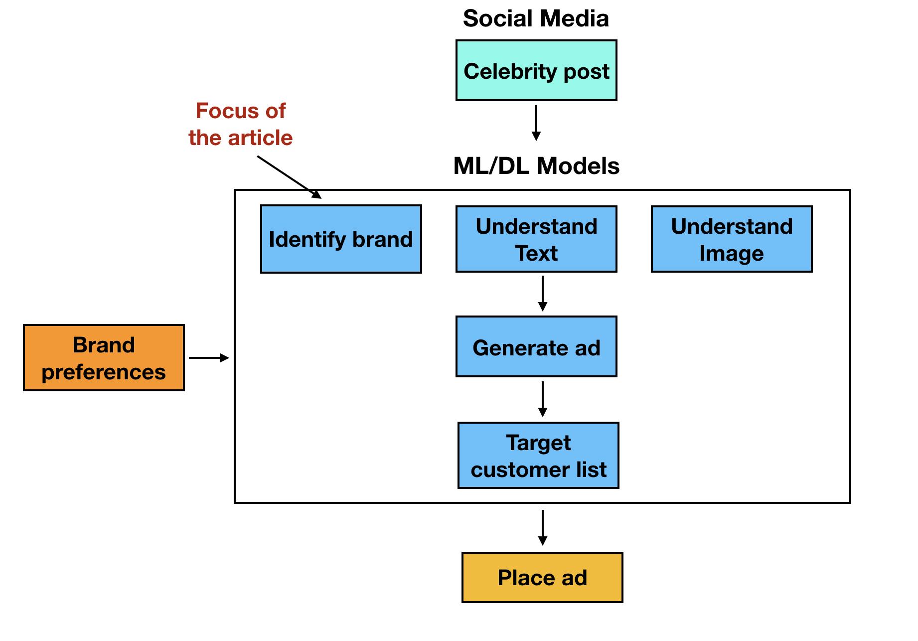 Celebrity brand-endorsement bot workflow