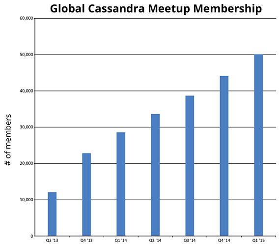 cassandra-membership-global