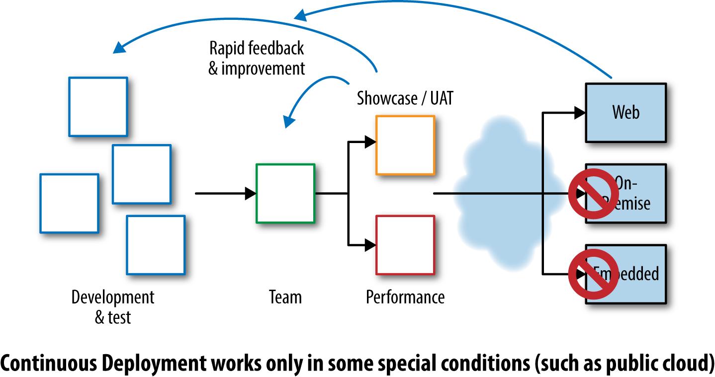 Continuous Deployment feedback
