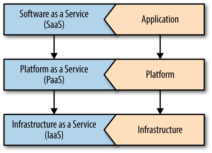 Cloud Computing Stack