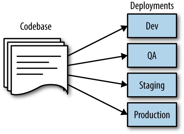 Twelve factor deployments