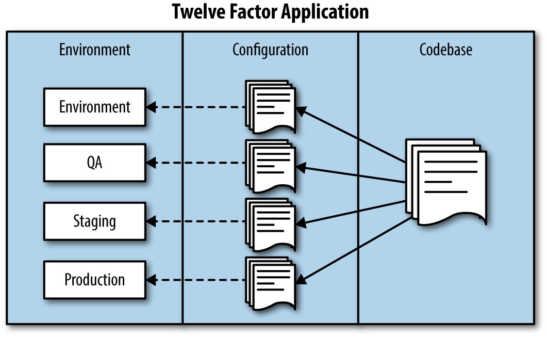 Twelve factor application