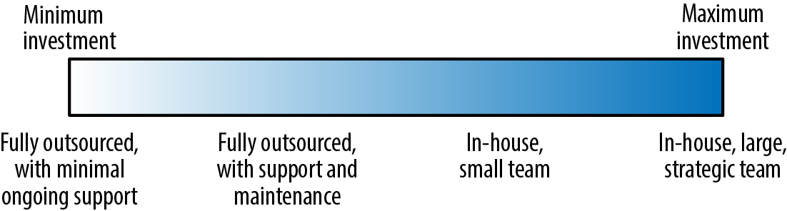 The spectrum of options for building technology capacity within an organization.
