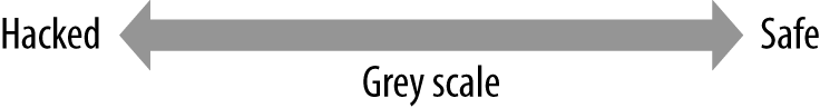 Hacking is not binary; most situations fall into the gray scale.