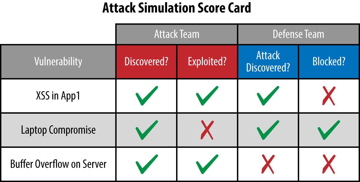 Create a scorecard to keep track of how you're defending attacks. And compare scorecards over time to measure progress.