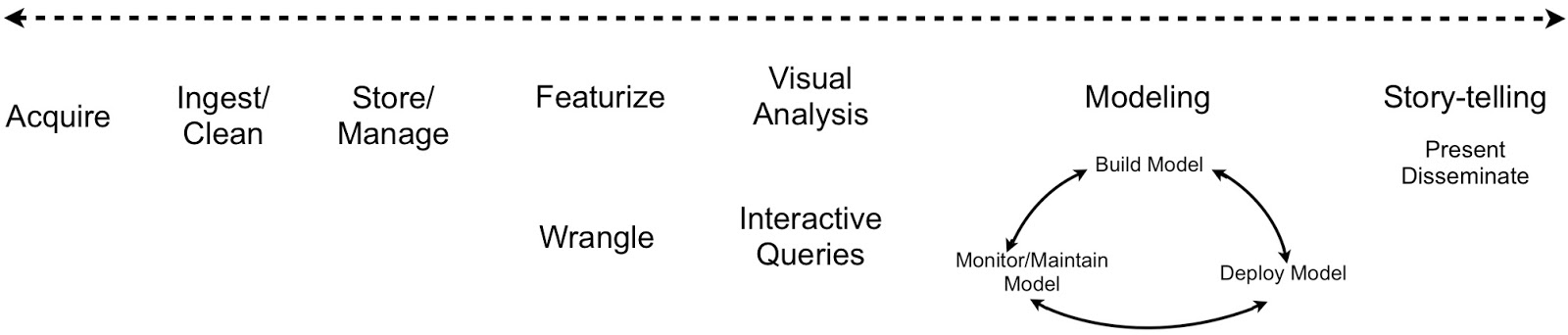 Example Data Science workflow