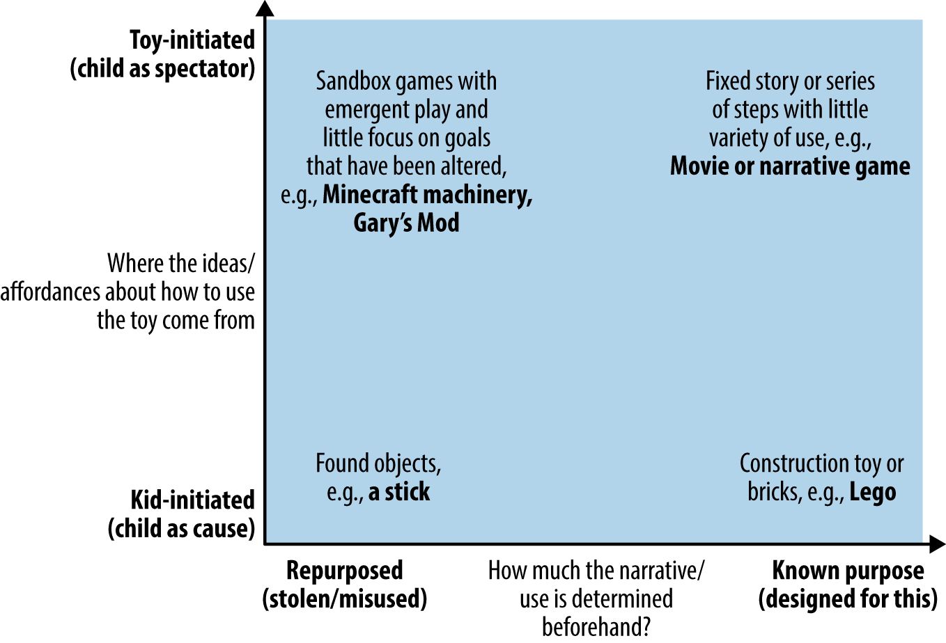 Comparison of toys based on provided play narrative