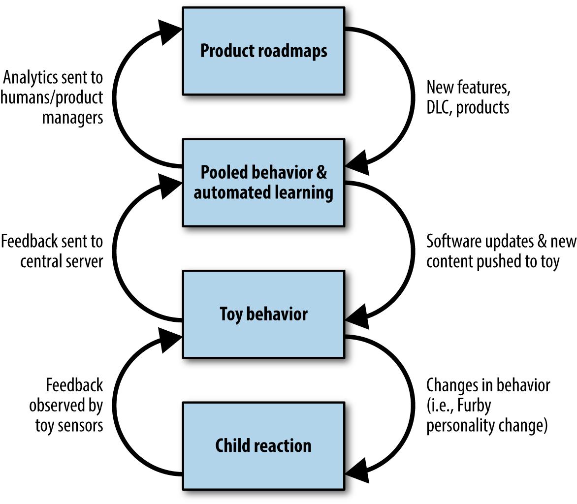 Three feedback loops of smart toys
