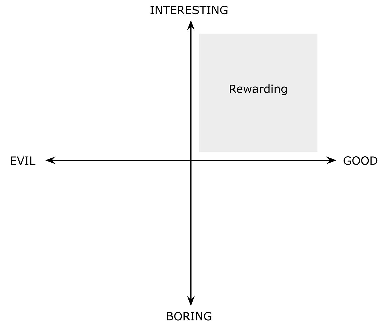 "Rewarding work is both ""good"" and ""interesting"""