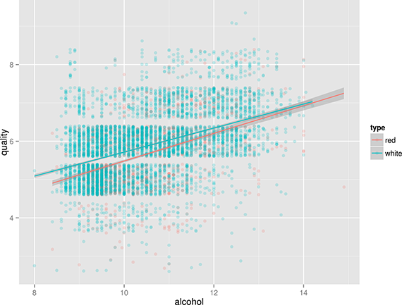 Correlation between the alcohol contents of wine and its quality