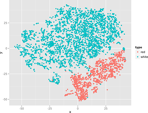 Nonlinear dimensionality reduction with t-SNE