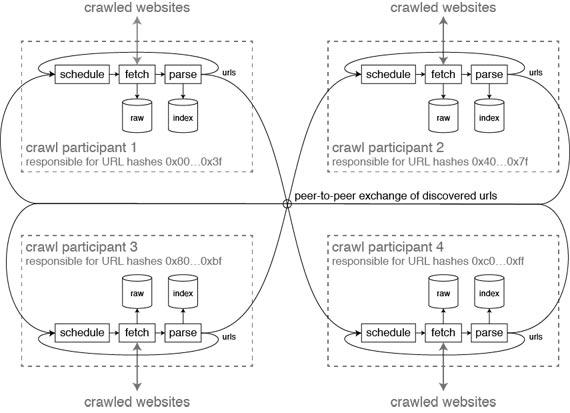 distributed-crawl-architecture