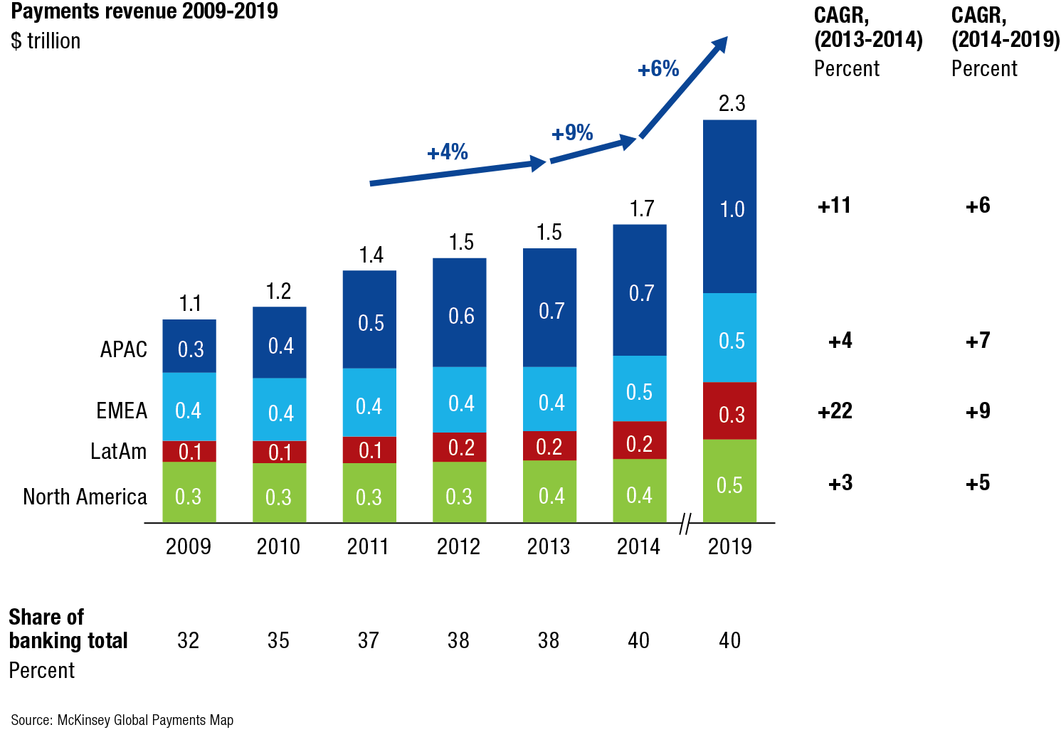 Past and predicted global payments revenue growth (image courtesy of McKinsey Global Payments Map, used with permission)