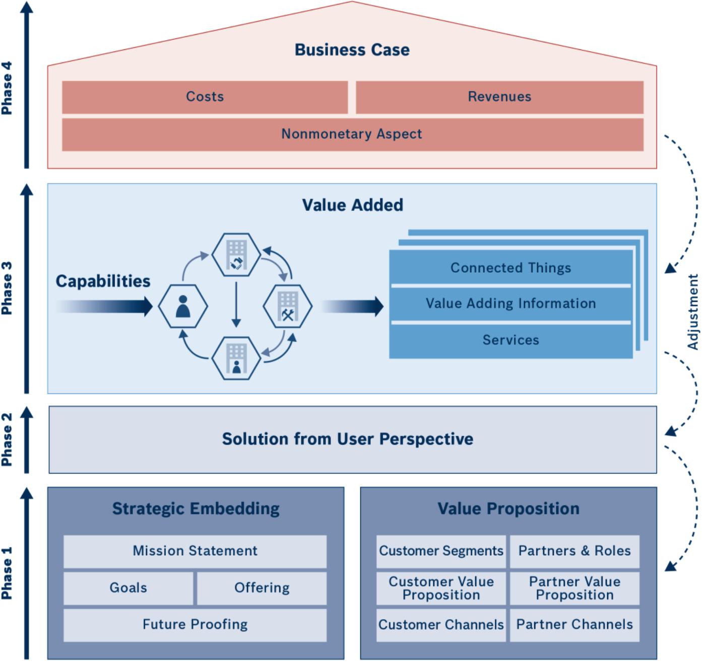 IoT Business Model Builder