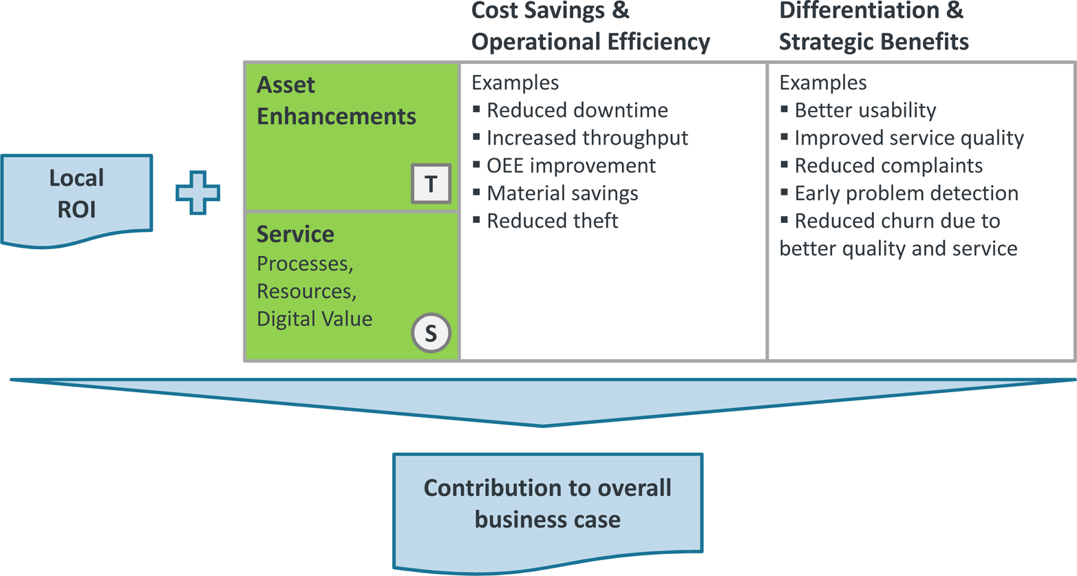 Overall Business Case