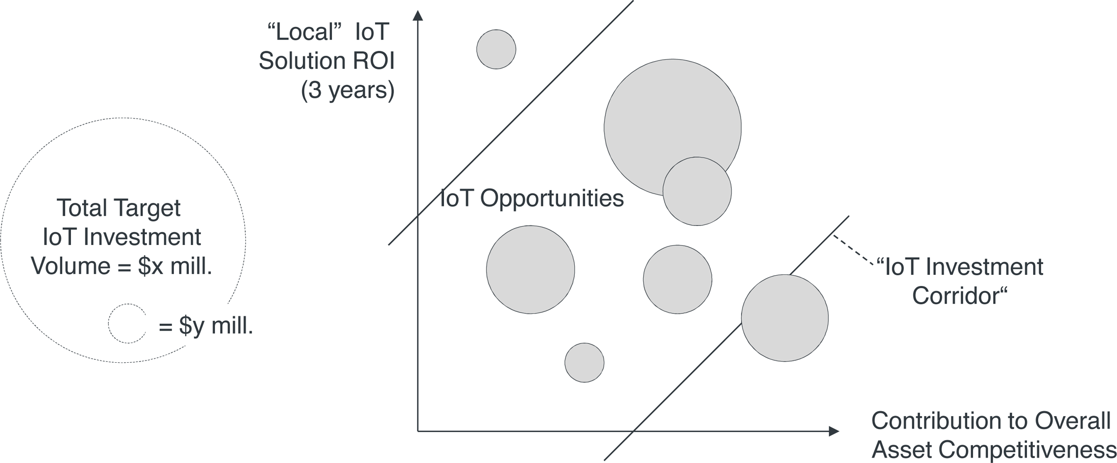 IoT opportunity evaluation chart