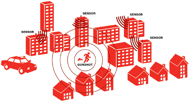 ShotSpotters places sensors to monitor for gunshots and alert police (Source: ShotSpotters)