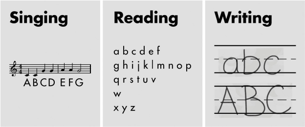 Learning the alphabet through reading, writing, and singing (Modalities have been applied to education, where it is believed that some children have stronger visual, auditory, or tactile, kinesthetic learning styles. Teaching materials may include a mix of media to accommodate this.)