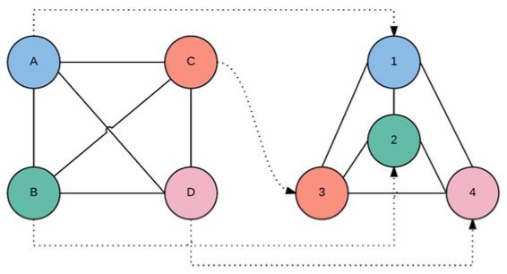 Example of isomorphic graphs.