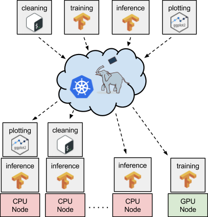 Using Kubernetes and Pachyderm to schedule tasks on CPUs or GPUs