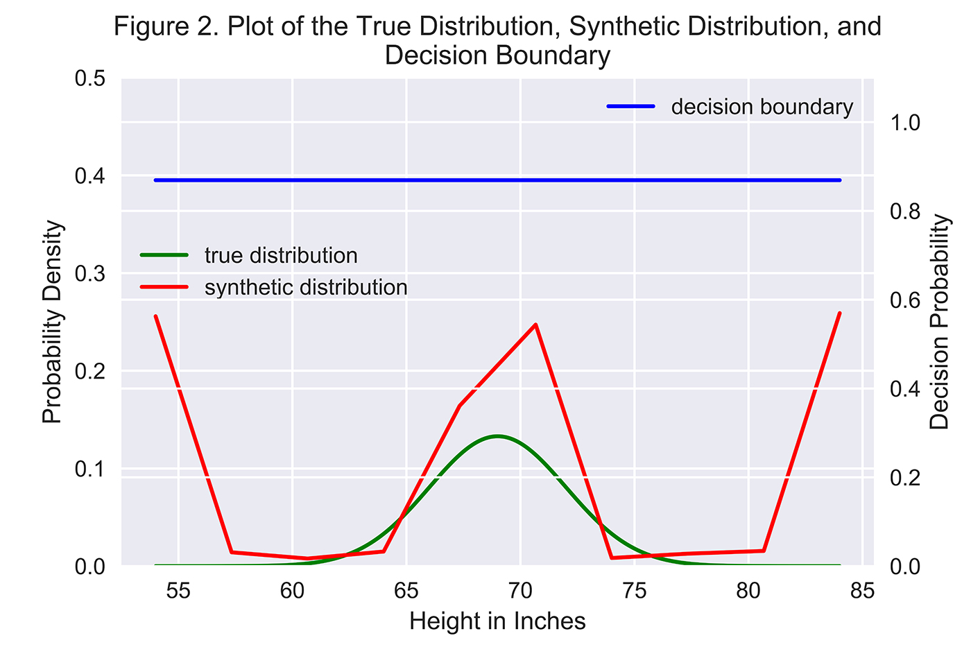 plot of the true distribution, synthetic distribution, and decision boundary