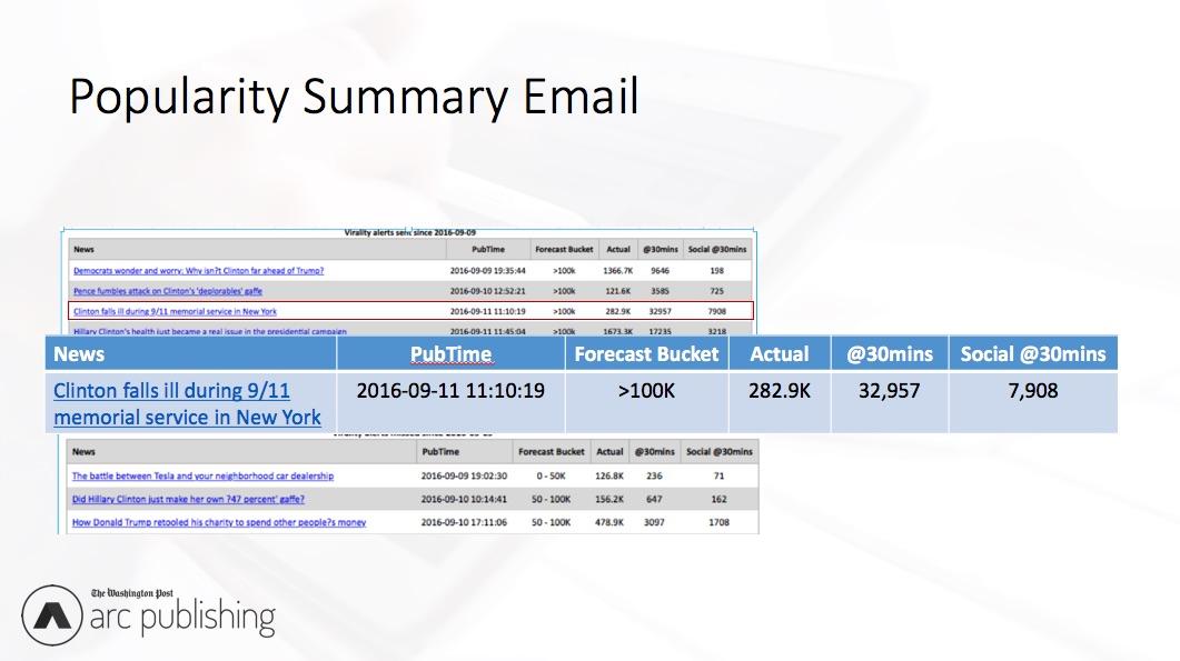 Popularity summary email