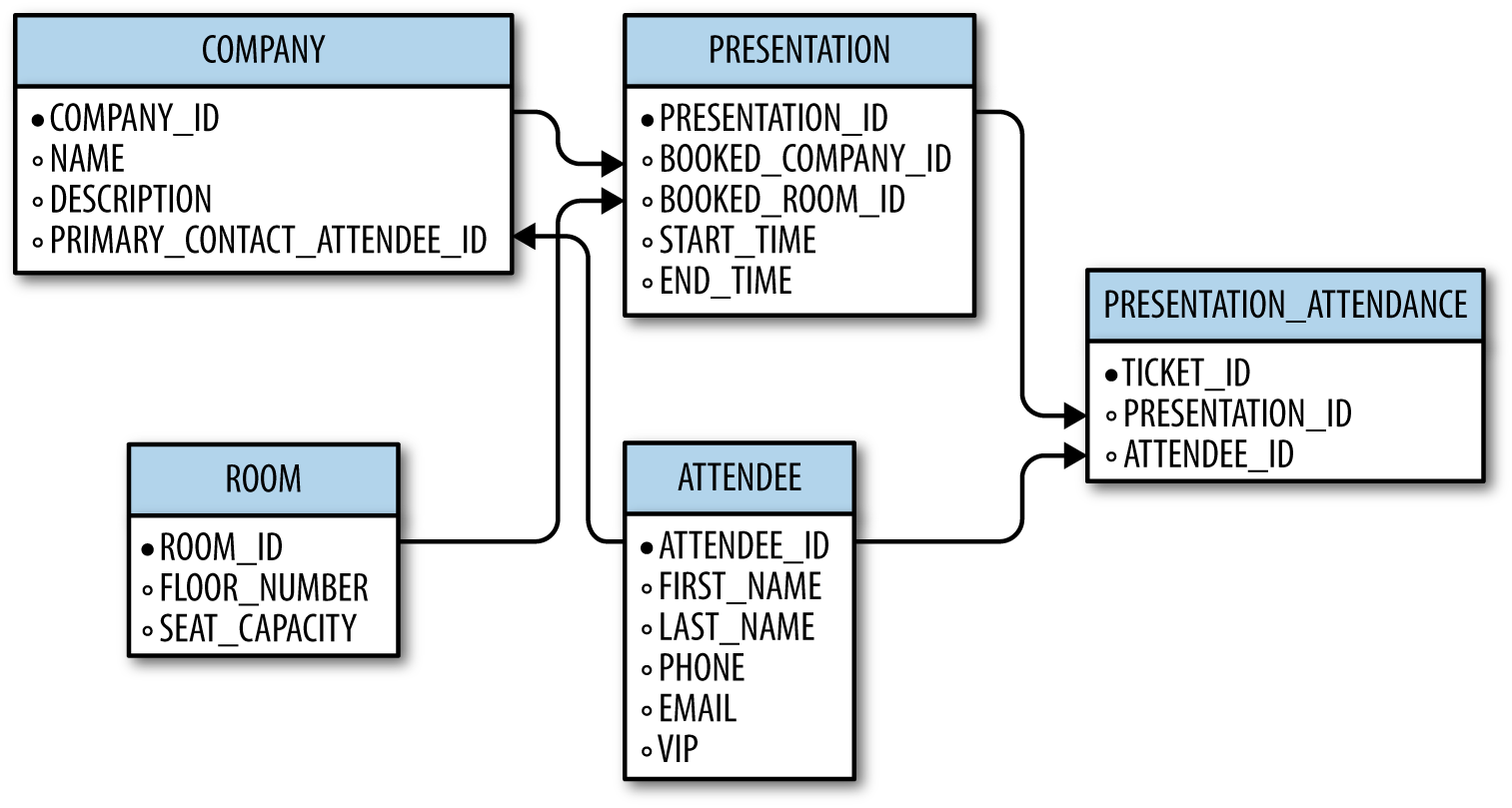 The database schema for the SurgeTech conference, with all tables and relationships