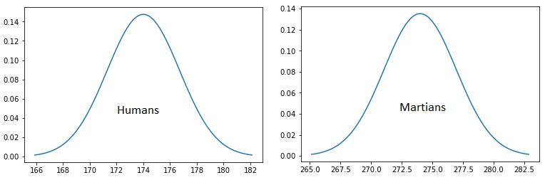 Graph of sample human and Martian heights