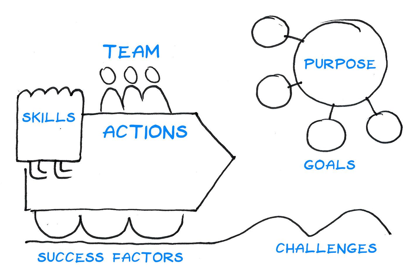 The Team Purpose map