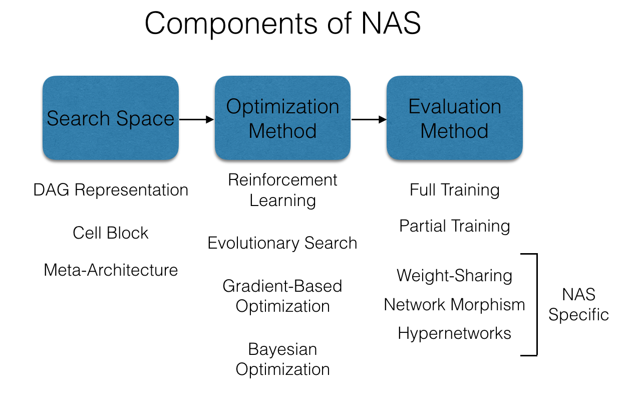 Neural architecture search (NAS) overview