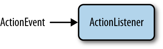 the ActionListener interface