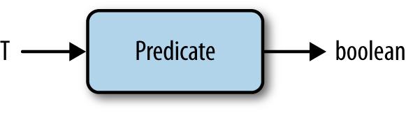 the Predicate interface