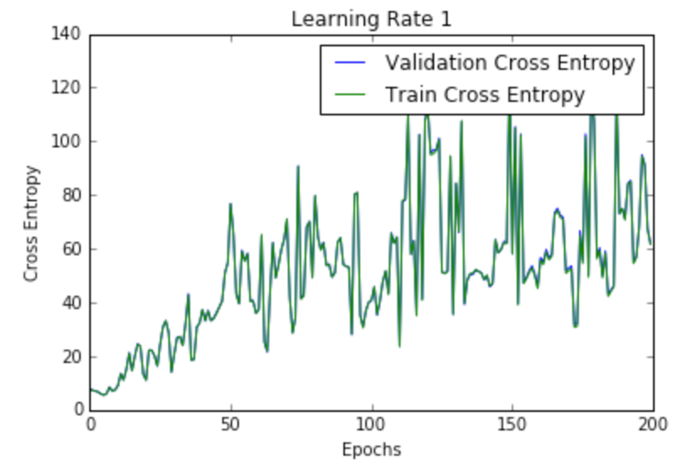 Cross entropy loss per epoch curve at Learning Rate 1