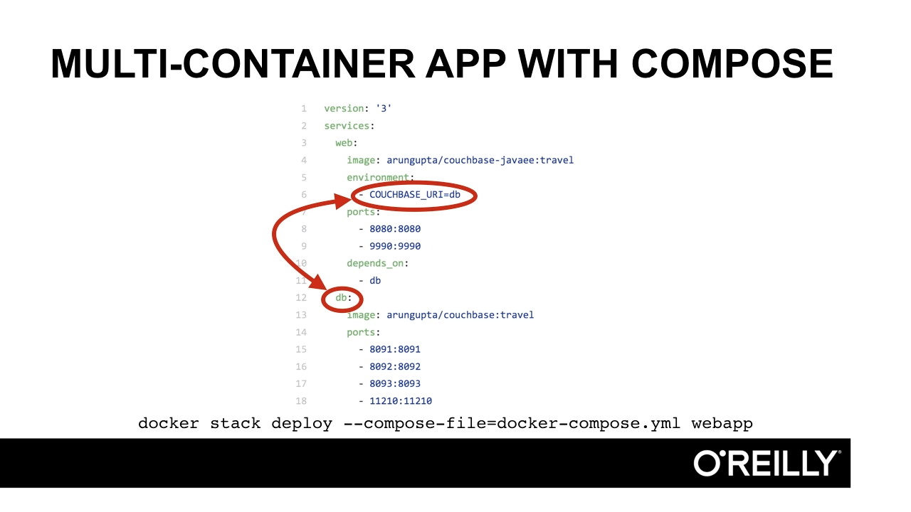 """Screen from """"How can I deploy a multi-container application with Docker Compose?"""""""