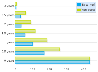 Community aging chart for authors of code in July 2013