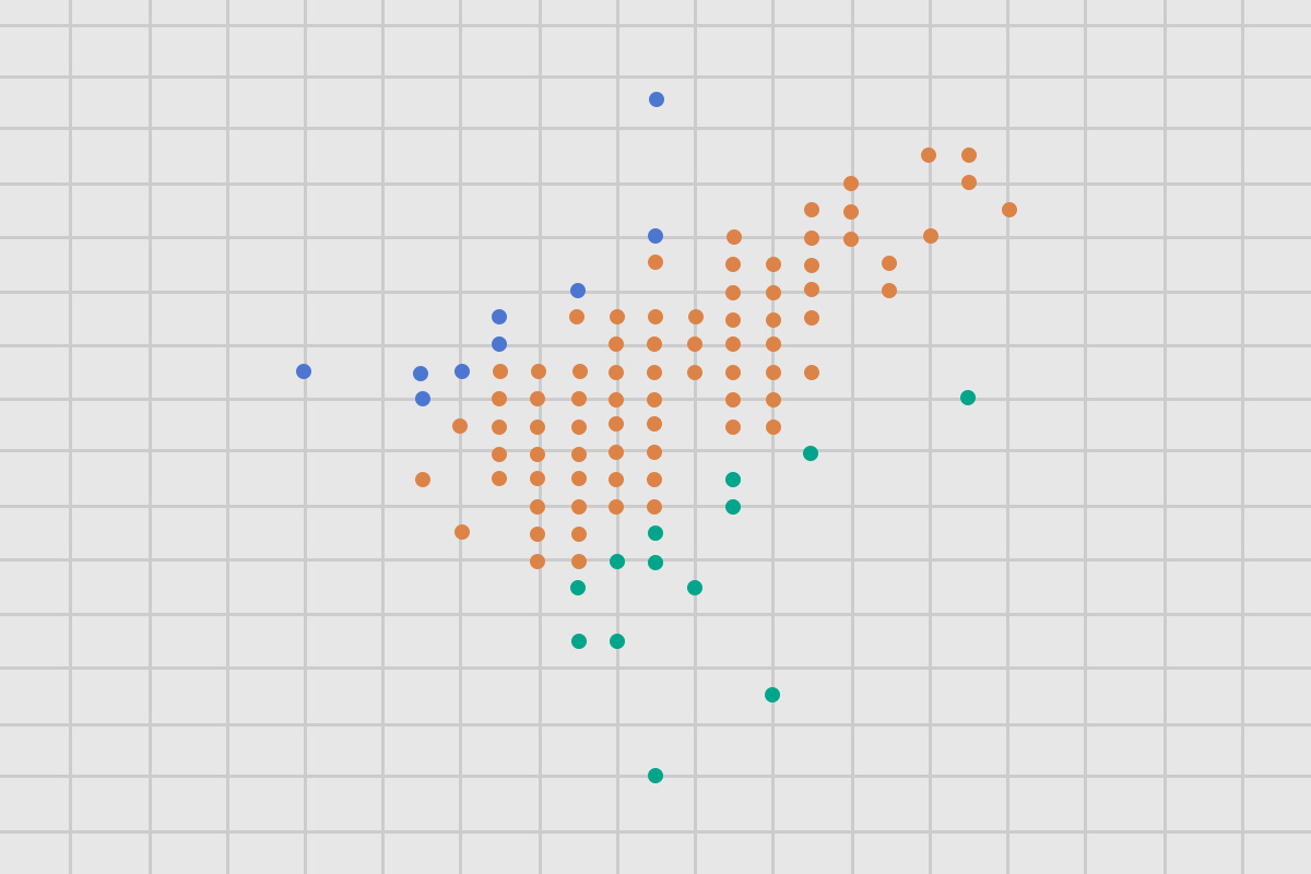 Dots on a chart