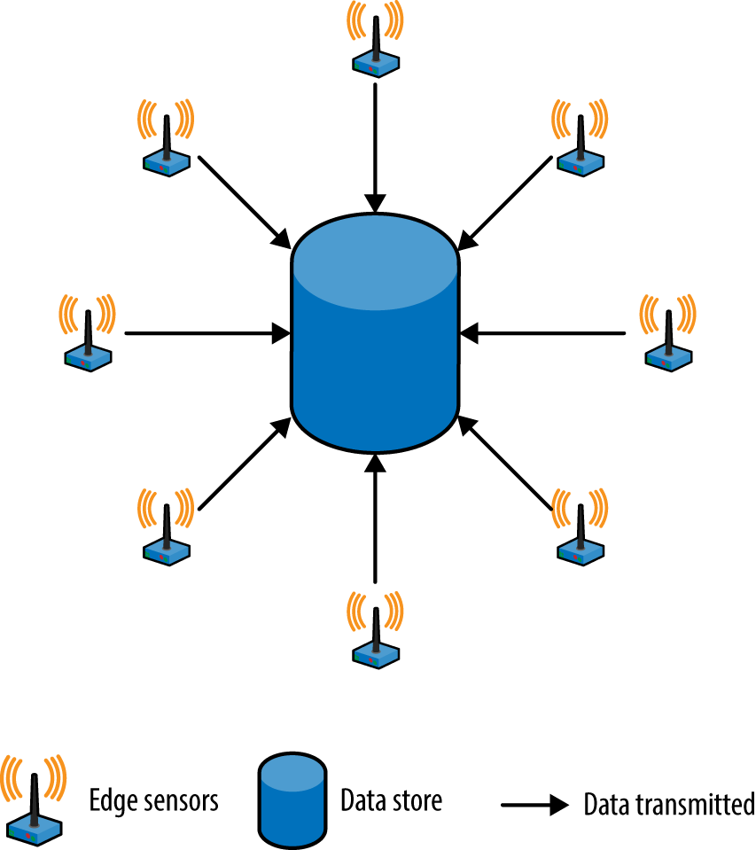 burdens on your storage and networking can be reduced by processing some data close to where it is gathered