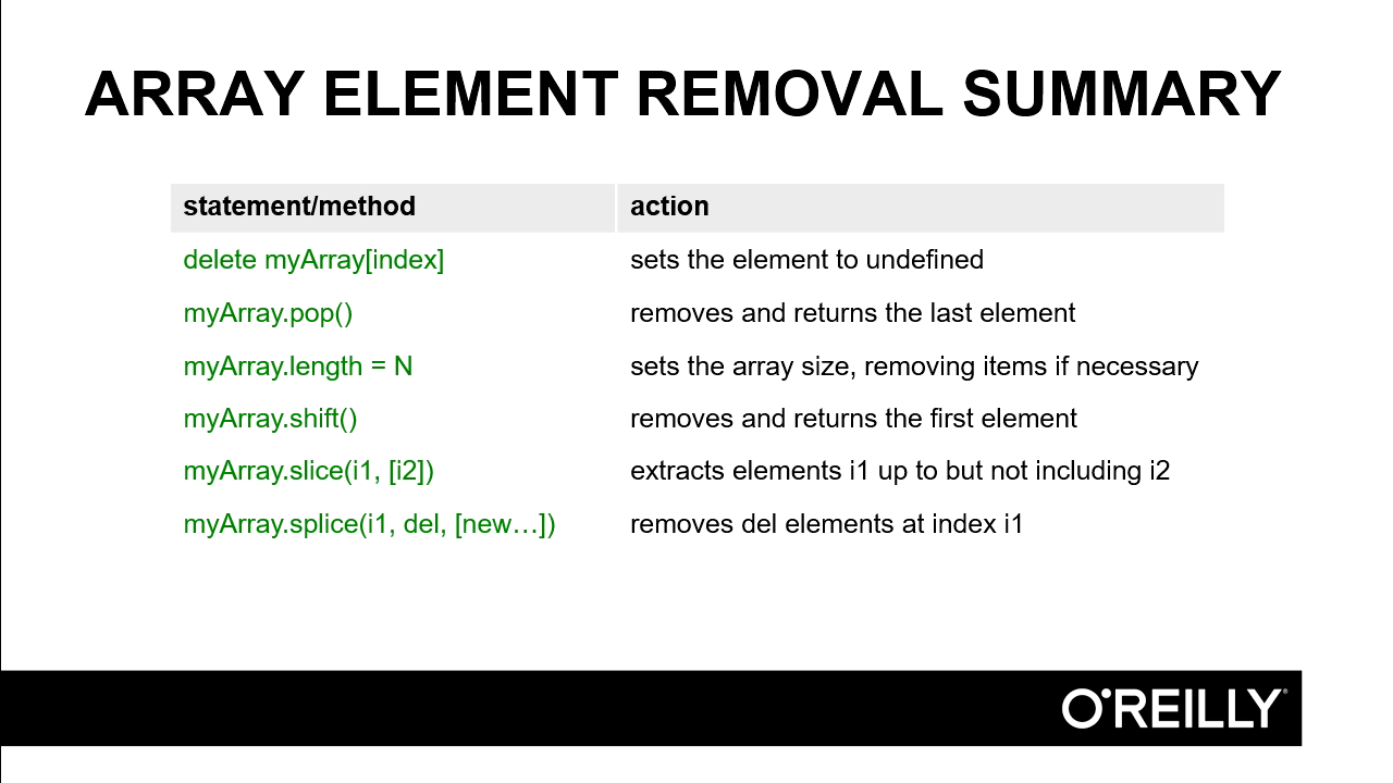 Removing elements from JavaScript arrays screen