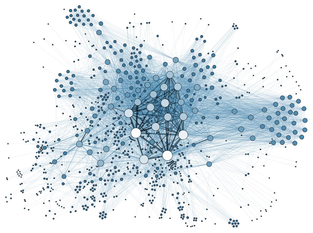 Social Network Analysis Visualization