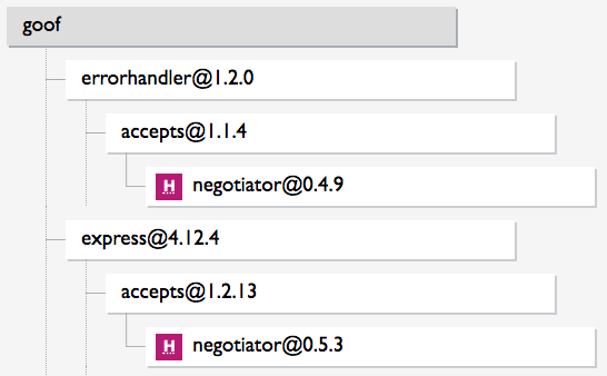 Example: goof has one known vulnerability in negotiator, but 2 vulnerable paths