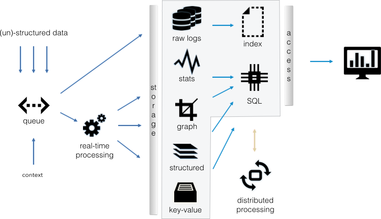 Flow diagram showing the components of a data lake