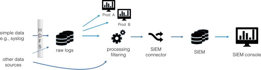 Data-flow diagram for a traditional data lake setup